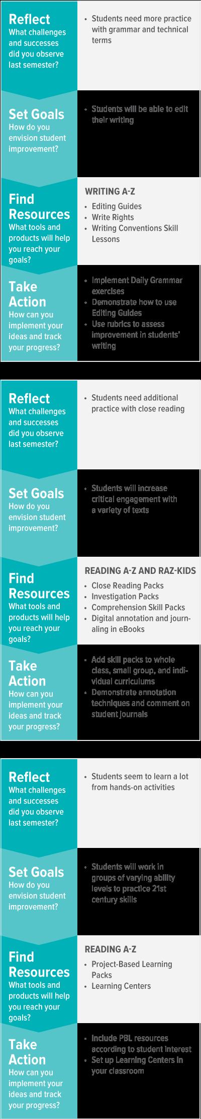 Goal Setting Chart Text Annotation Strategies